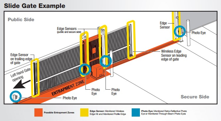Slide Gate Example - Liftmaster
