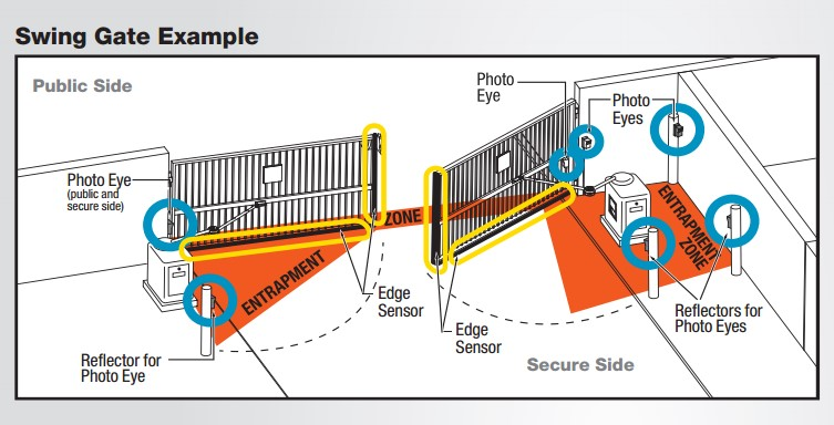 Automated Amp Security Gate Repair Continental Door